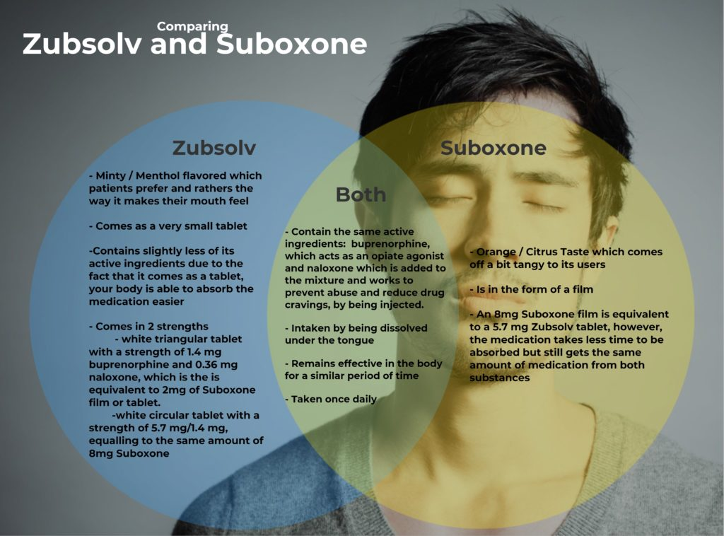 Zubsolv and Suboxone