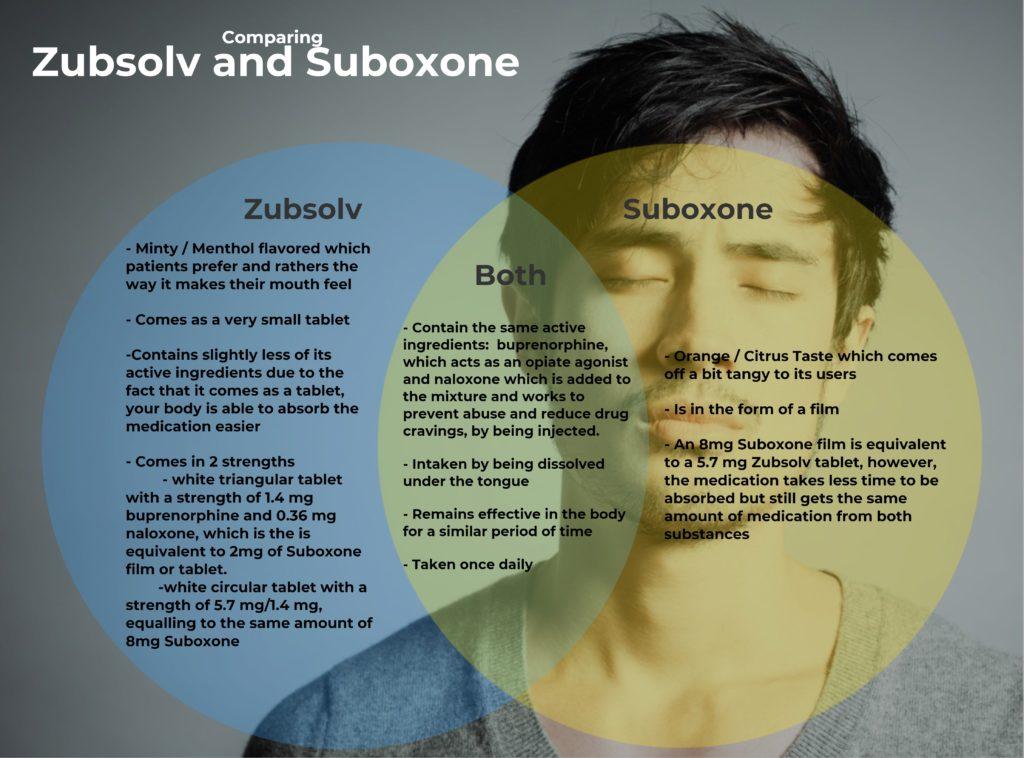 Zubsolv and Suboxone