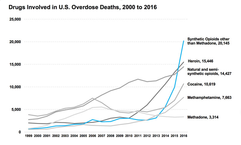 drug addiction - heroin and opiates overdose death